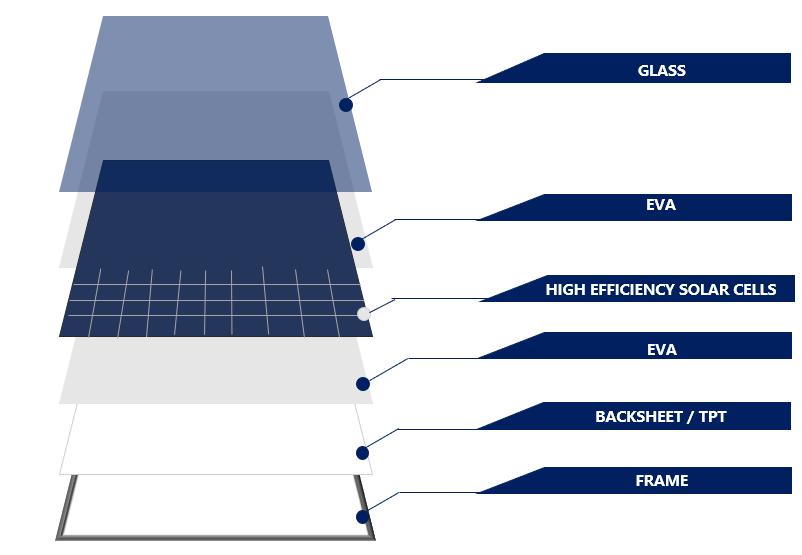 Composition panneaux solaire