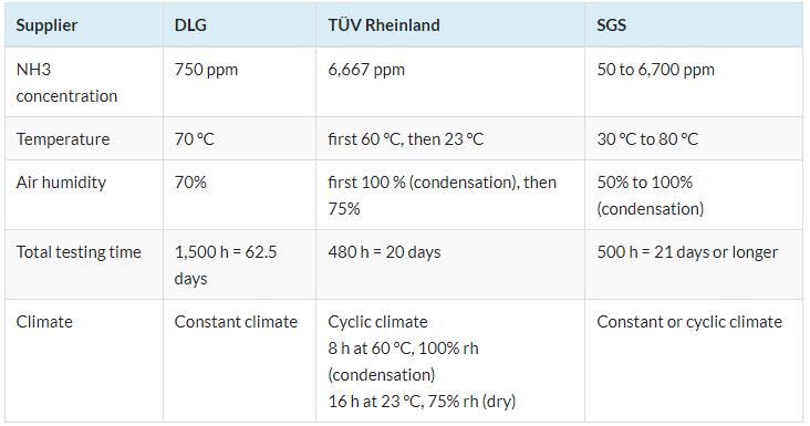 Table  TUV SUD SGS comparaison Ammonia Corrosion